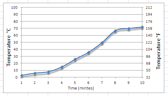 Excel Centigrade and Fahrenheit Chart